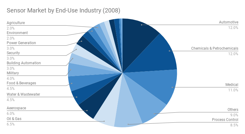 A pie chart of the sensor market, divided by end-use industry